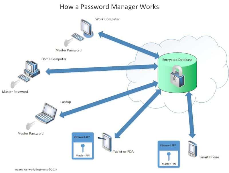 Wie funktioniert Password Manager?